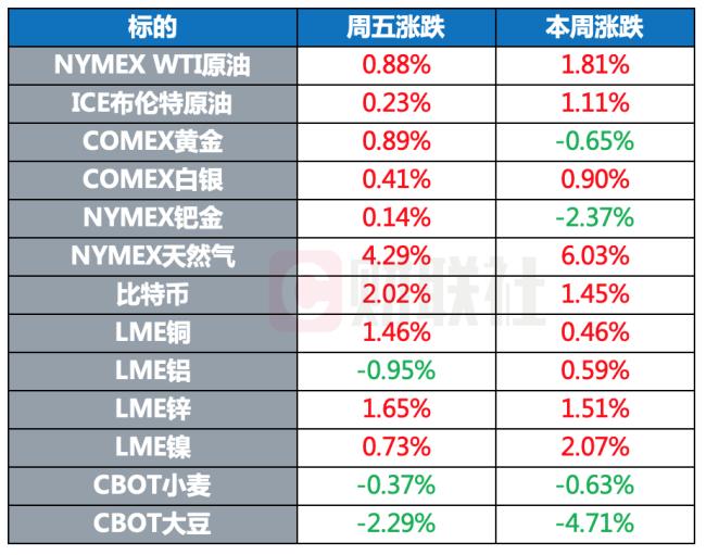 全球股市多数收涨 原油期货小幅收涨 比特币上涨2%